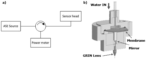 Optical Fibre Pressure Sensors