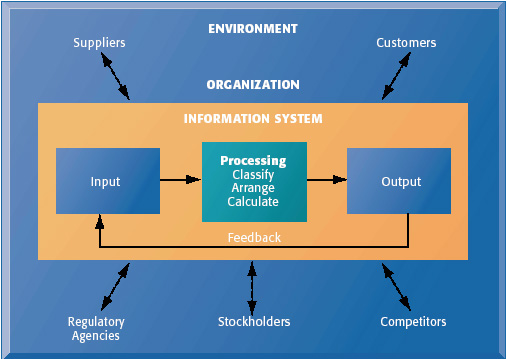 conceptual framework of payroll system Payroll system related studies payroll system related studies essay info the purpose of this is to make their way of computing the payroll easier background of the study robles bakery was established conceptual framework input process output (ipo) input process output.
