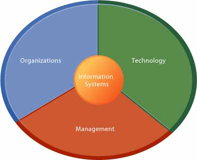 - Jament A O'Brtew MANAGEMENT INFORMATION SYSTEMS