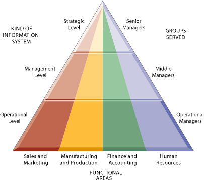 types of management information system