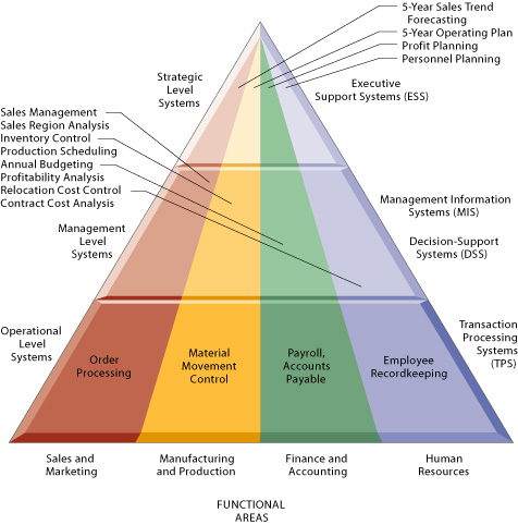 This figure provides examples of TPS, DSS, MIS, and ESS, showing the level of the organization ...