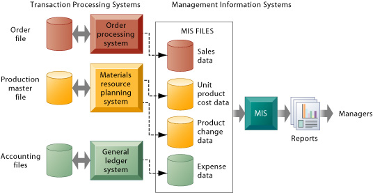 importance of transaction processing system