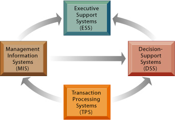 Management Information Systems Chapter 2