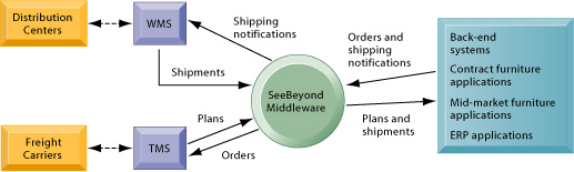supply chain management systems are a type of enterprise application