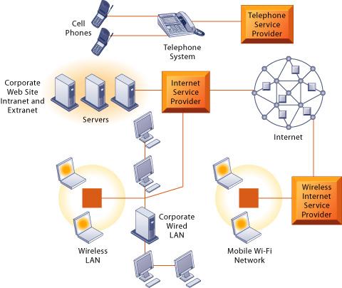 local telephone service providers