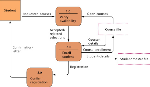 Chapter 14 figure 14 7 data flow diagram for mail in university registration system the system has three processes verify availability 10 enroll student 20 ccuart Gallery