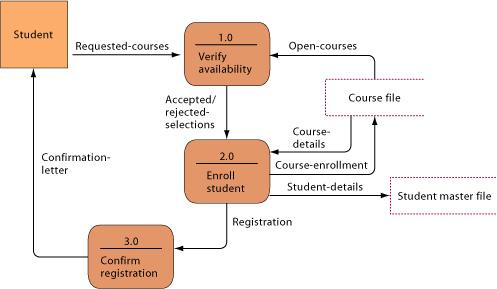 payroll dfd diagram