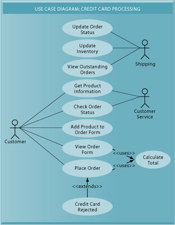 use case diagram for credit card processing chapter 14  chapter 14