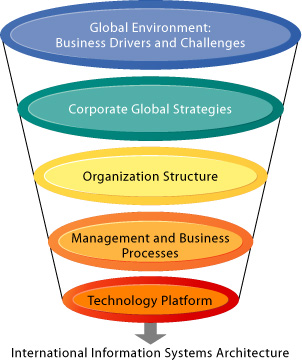 The Major Dimensions For Developing An International Information Systems  Architecture Are The Global Environment, The Corporate Global Strategies,  ...