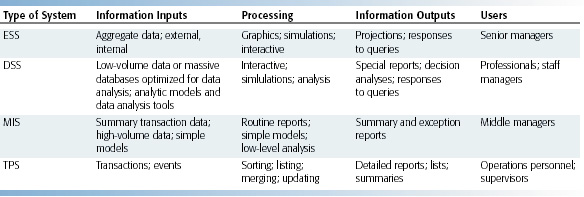 Table 2 1 Characteristics Of Information Processing Systems