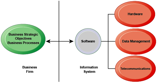 what strategic business objectives do ups s information systems address What strategic business objectives do ups s information systems address yarid mis 513 assignment 1 strategic business objectives of information system we are in the.