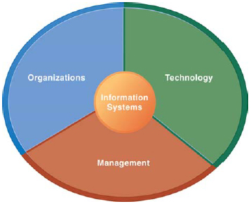information systems and organizations for insurance What are the most important accountable care organization software platforms there are 5 critical aco information systems that are needed to drive success.