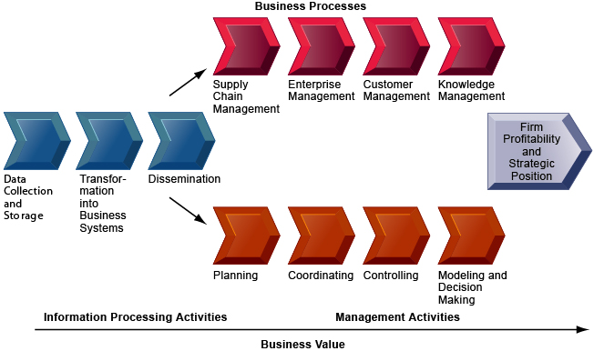 the business value of information system Information systems terms and information strategy business strategy is at the top of the triangle because it guides the others when business strategy changes highlights how is add value to the primary and support activities of a firm's internal operations.