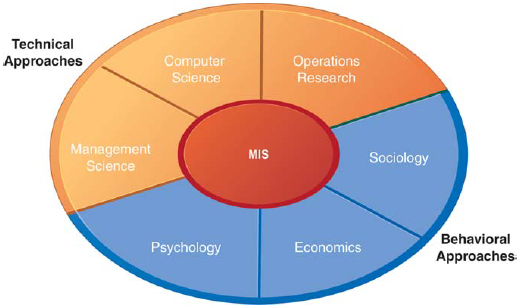 behavioural science approach to management The behavioural science approach is also called human resource approach it gave importance to attitudes, behaviour and performance of individuals and groups in the.
