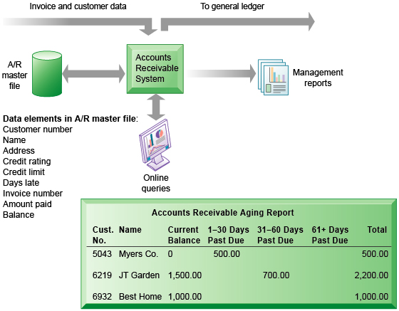 Relational Database Concepts Applied to Accounting