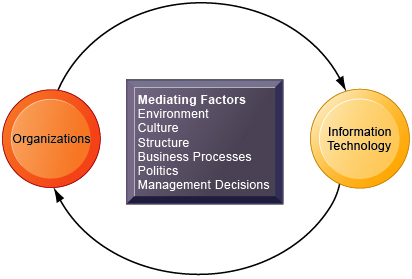 relationship between structure culture and business The relationship between organizational behavior and performance  in their structure and mode of conflict  business or project managers lead cross.