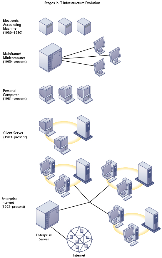 Section 5 1 It Infrastructure