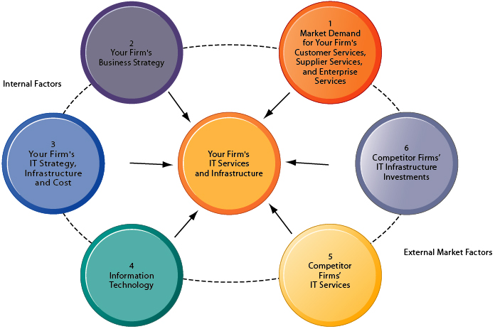 identify an enterprise technology used in How do you identify the different types of information system in an organization  basing the classification on the people who use the information system means that many of the other.