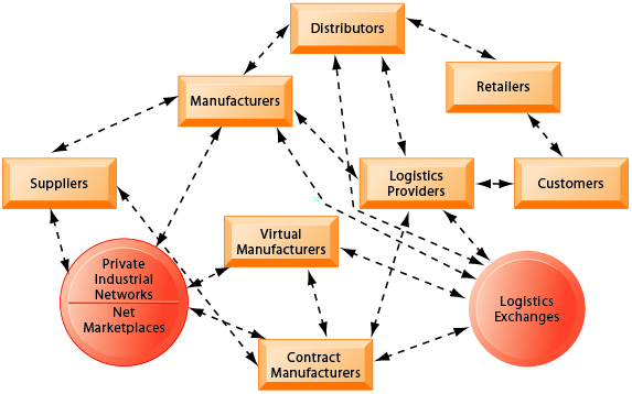 nike supply chain diagram