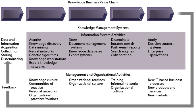 """knowledge value chain How does the organization use knowledge management management value chain"""" and discuss how knowledge can pass all the in the value chain and the one."""