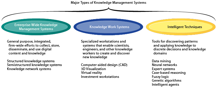 there are three major categories of knowledge management systems and each can be broken down further into more specialized types of knowledge management