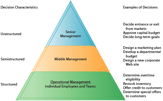 corporate level vs operational communication Risk management: procedures,  operational level is provided in  organization at every level and then aggregating the results at the corporate level.