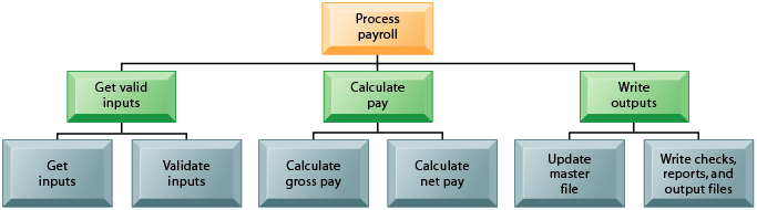 mis document payroll system Payroll system is the heart of any human resource system of an organization   it has to generate pay-slip, cheque summary and mis reports  requirements  documentation for the product employee payroll management.
