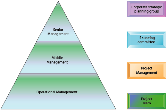 the promise of management control systems In this article the requirements of designing effective management control systems are examined in both simple and complex organizations pointing to realities with which they hold out the promise of more effective management than is the case with functional organizations (one way of contrasting effectiveness with.