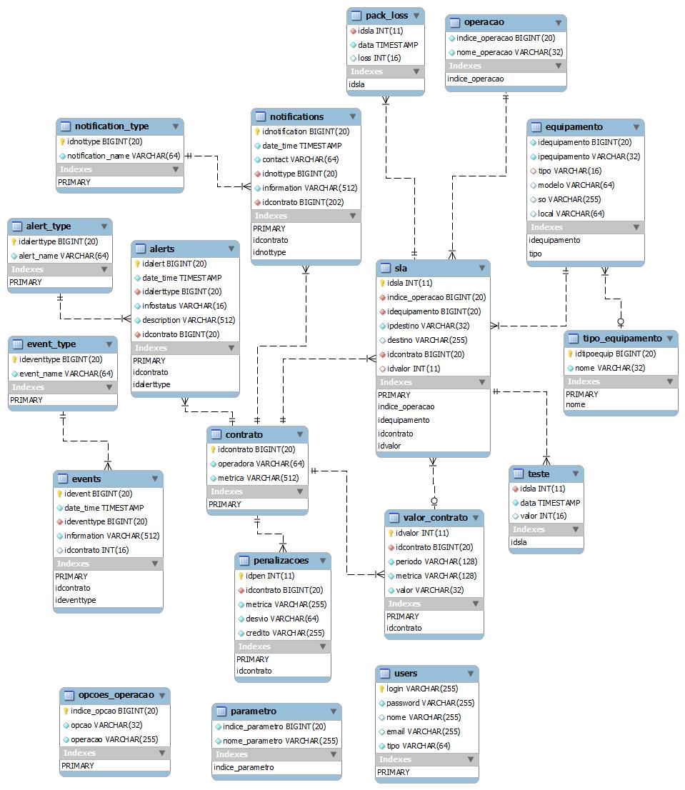 Tese de mestrado bases de dados