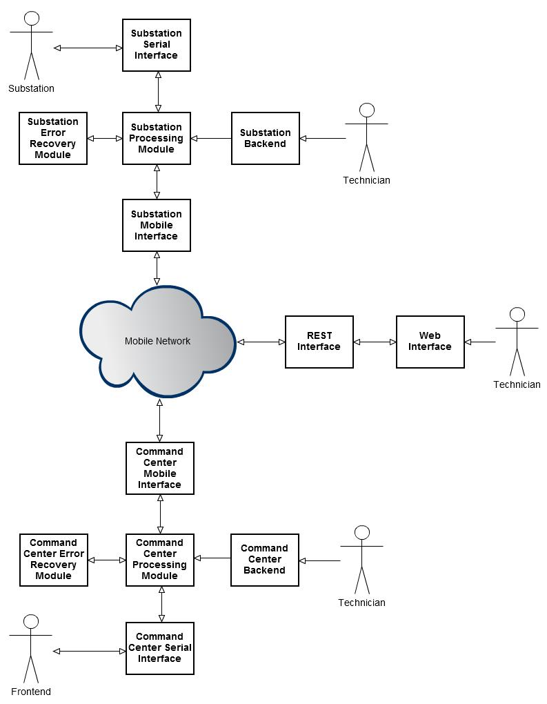 Hugo rocha substation telecontrol collaboration diagram pooptronica Choice Image