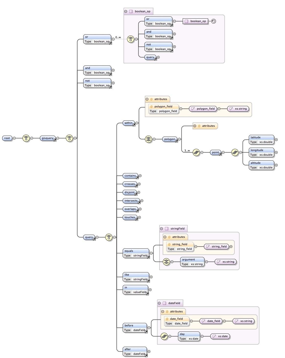 Sharing Botanical Information Using Geospatial Databases Logic Tree Diagram 20 Joao Miguel Rocha Da Silva Plantgis Language Graphical Representation