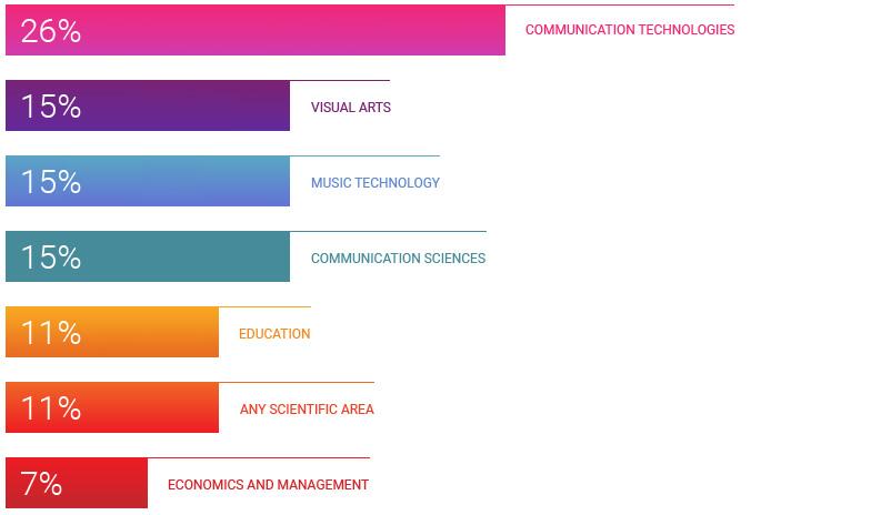 scientific areas